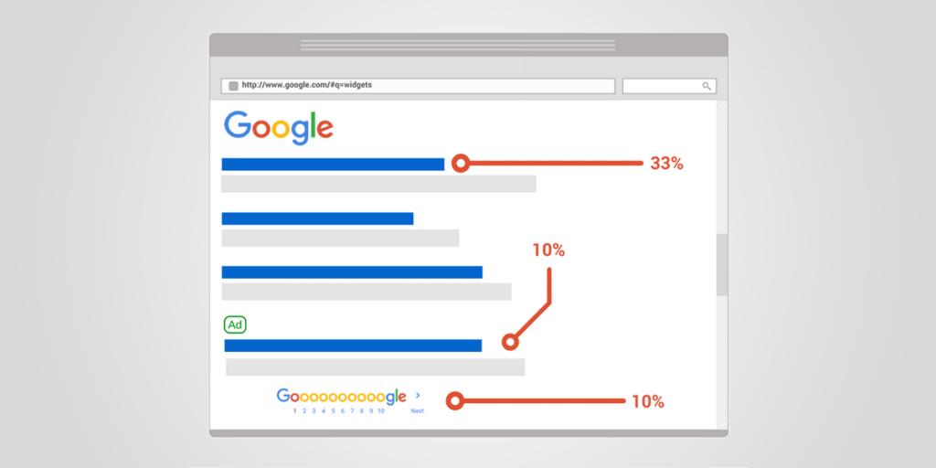 SEO optimiseerimine ja veebiarendus